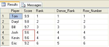 SQL SERVER - Ranking Functions - RANK( ), DENSE_RANK( ), and ROW_NUMBER( ) - Day 12 of 35 j2p_12_1