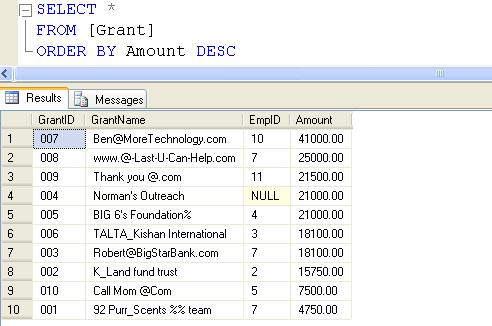SQL SERVER - Ranking Functions - RANK( ), DENSE_RANK( ), and ROW_NUMBER( ) - Day 12 of 35 j2p_12_2