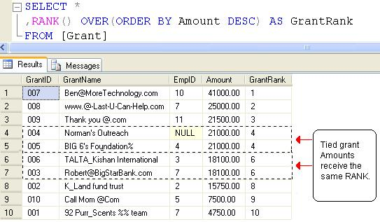 SQL SERVER - Ranking Functions - RANK( ), DENSE_RANK( ), and ROW_NUMBER( ) - Day 12 of 35 j2p_12_5