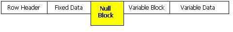 SQL SERVER - Tips from the SQL Joes 2 Pros Development Series - Data Row Space Usage and NULL Storage - Day 15 of 35 j2p_15_3