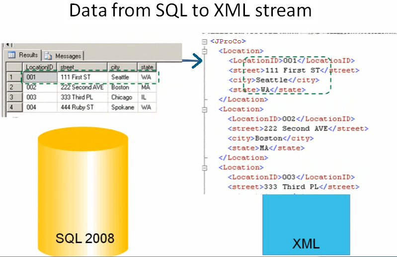 SQL SERVER - Tips from the SQL Joes 2 Pros Development Series - Shredding XML - Day 33 of 35 j2p_33_1