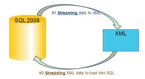 SQL SERVER - Tips from the SQL Joes 2 Pros Development Series - Shredding XML - Day 33 of 35 j2p_33_2