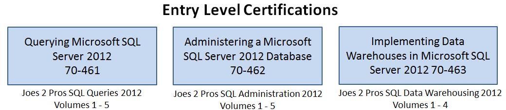 SQL SERVER - SQL Basics: SQL 2012 Certification Path - Day 10 of 10 j2pbasics-10-1