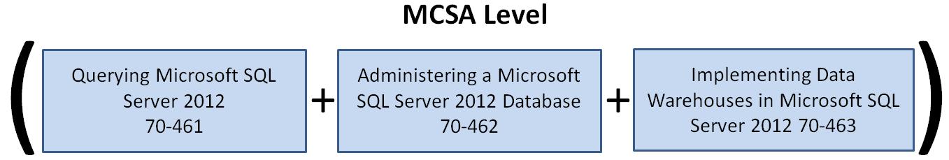 Sql Server Sql Basics Sql 2012 Certification Path Day 10 Of 10