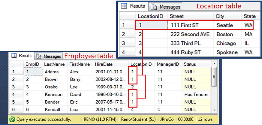 SQL SERVER - SQL Basics: Joining Tables - Day 3 of 10 j2pbasics-3-2