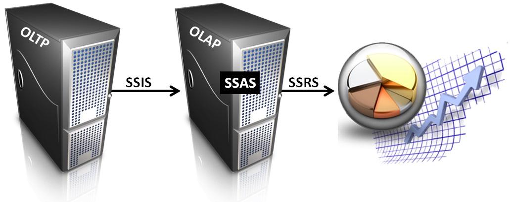 SQL SERVER - SQL Basics: Database Careers - Day 7 of 10 j2pbasics-7-5