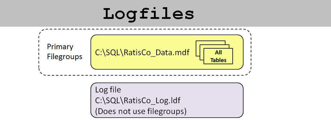 SQL SERVER - SQL Basics: What Are Filegroups - Day 9 of 10 j2pbasics-9-3