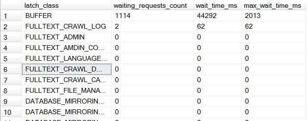 SQL SERVER - Finding Latch Statistics latchdetails