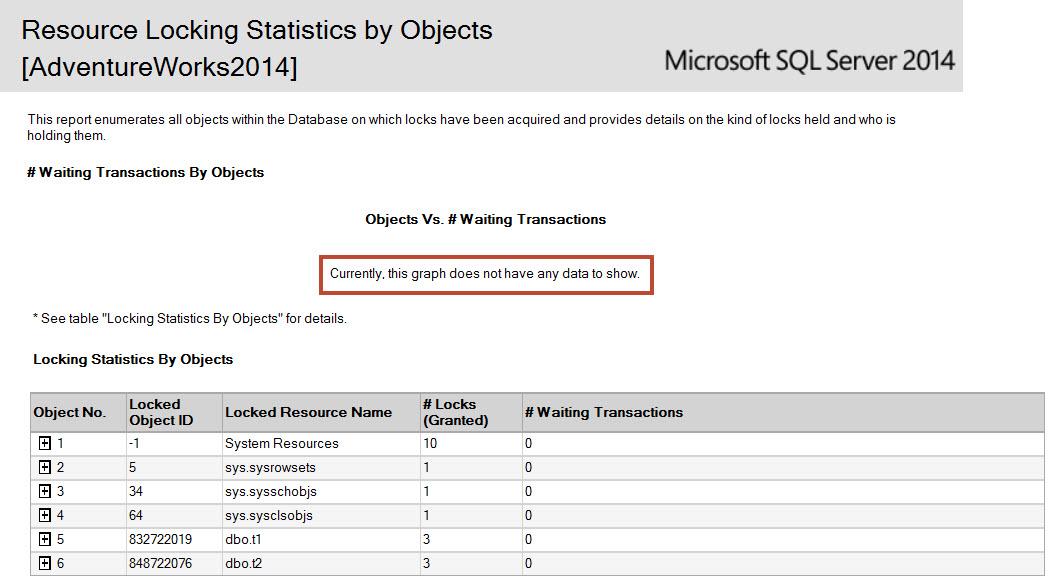 SQL SERVER - SSMS: Resource Locking and Object Execution Statistics Report lockingstats-2
