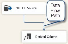 SQL SERVER - The Basics of the SSIS Data Flow Task - Notes from the Field #057 n57-5