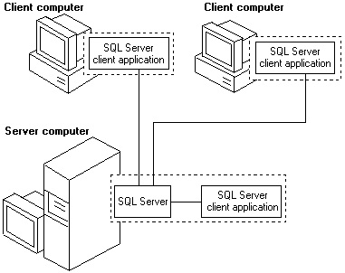 SQL SERVER - Guest Posts - Feodor Georgiev - The Context of Our Database Environment - Going Beyond the Internal SQL Server Waits - Wait Type - Day 21 of 28 networksetup