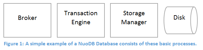 SQL SERVER - A New Approach to Scale .NET Applications nuodbscaleimage1