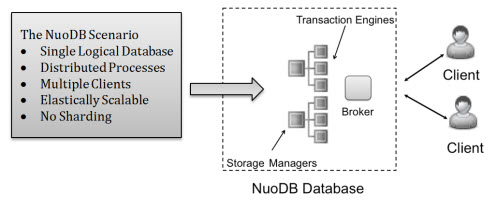 SQL SERVER - Shard No More - An Innovative Look at Distributed Peer-to-peer SQL Database nuodbshard3