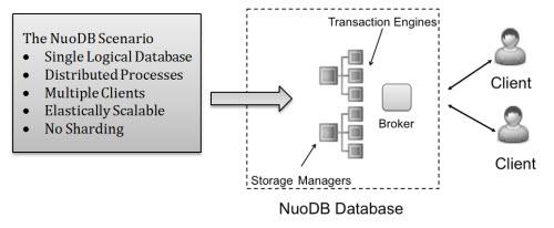 SQL SERVER - Shard No More - An Innovative Look at Distributed Peer-to-peer SQL Database nuodbshard3