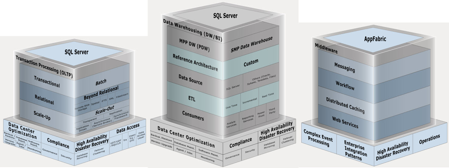 SQL SERVER - Technical Reference Guides for Designing Mission-Critical Solutions oltpimagemap1