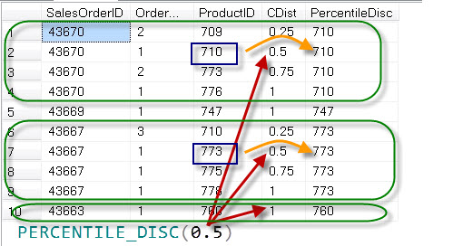 SQL SERVER - Introduction to PERCENTILE_DISC()  - Analytic Functions Introduced in SQL Server 2012 percentiledisc11