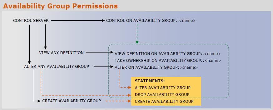 SQL SERVER - Download SQL SERVER 2014 Database Engine Permission Posters permissionposter