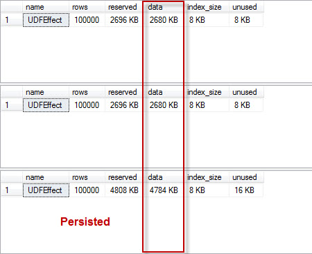 SQL SERVER - Computed Column - PERSISTED and Storage persisted