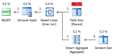 SQL SERVER - Query Plan Analysis of Pivot and Unpivot with Profiler of dbForge Studio for SQL Server Figure%203