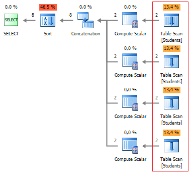 SQL SERVER - Query Plan Analysis of Pivot and Unpivot with Profiler of dbForge Studio for SQL Server Figure%207