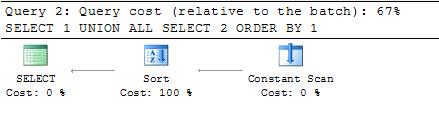 SQL SERVER - Simple Puzzle with UNION - Part 2 puzzunion-3