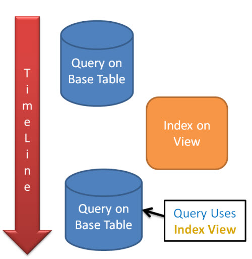 SQL SERVER - Interesting Observation - Index on Index View Used in Similar Query queryindex