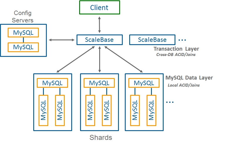 MongoDB and MySQL - Comparing Scalability, Data Distribution & Query Model - Part 1 scalebase3