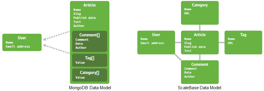 MongoDB and MySQL - Comparing Scalability, Data Distribution & Query Model - Part 2 scalebase5