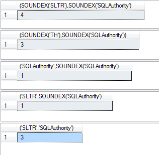 SQL SERVER - Simple Explanation and Puzzle with SOUNDEX Function and DIFFERENCE Function soundex2