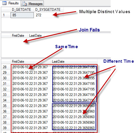 SQL SERVER - Difference Between DATETIME and DATETIME2 sysget