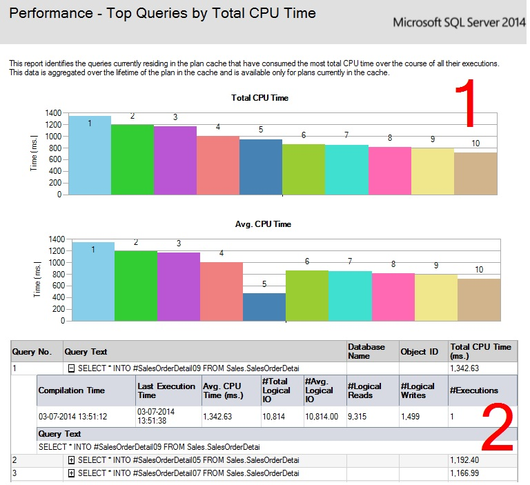 SQL SERVER - SSMS: Top Queries by CPU and IO top-Avg-CPU-3