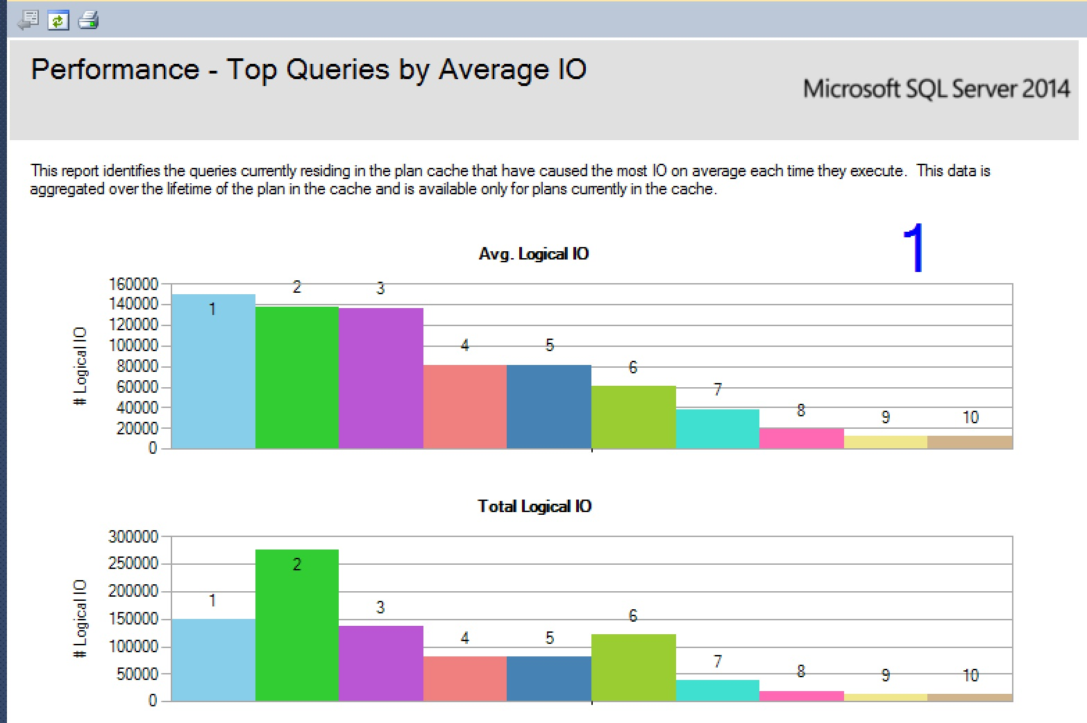 SQL SERVER - SSMS: Top Queries by CPU and IO top-Avg-CPU-4