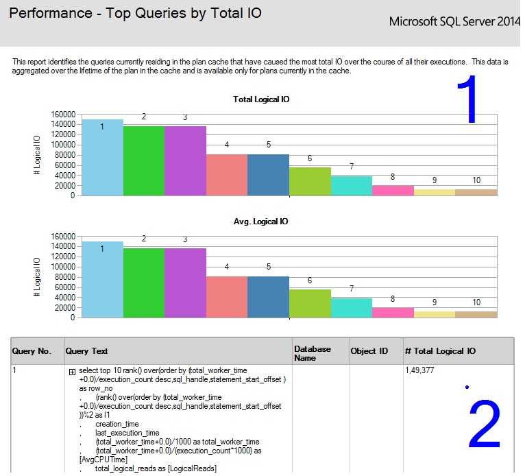SQL SERVER - SSMS: Top Queries by CPU and IO top-Avg-CPU-6