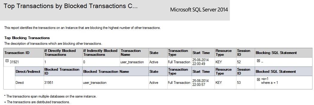 SQL SERVER - SSMS: Top Transaction Reports toptransaction3