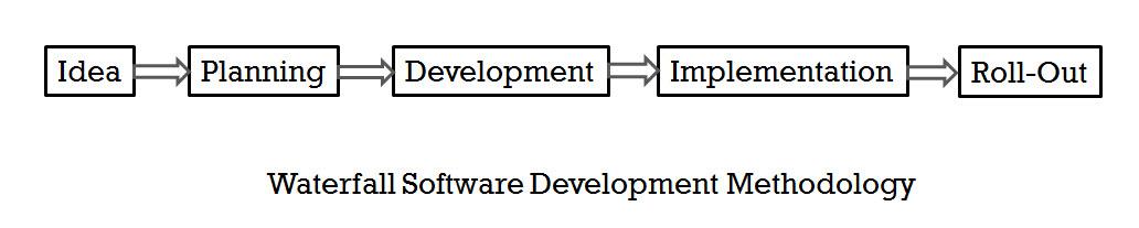 SQL - Agile Software Development Methodology vs Waterfall Software Development Methodology waterfall