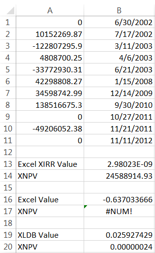 SQL SERVER - Calculating XIRR in SQL Server - Internal Rate of Return Available xleratordb-xirr5