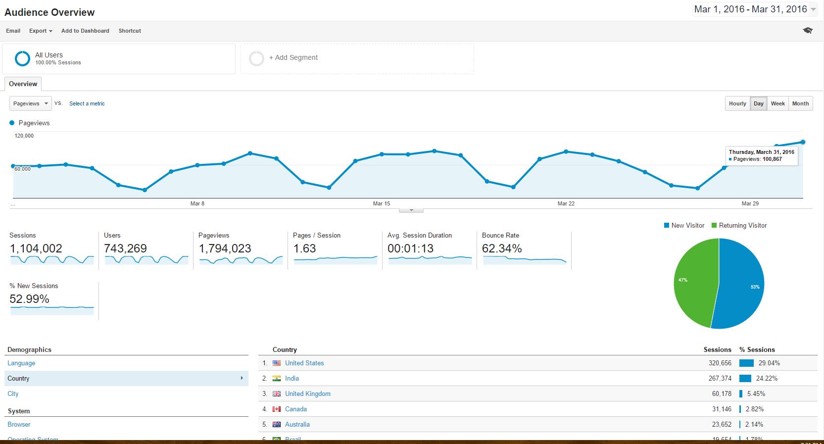 Blog Stats 100k