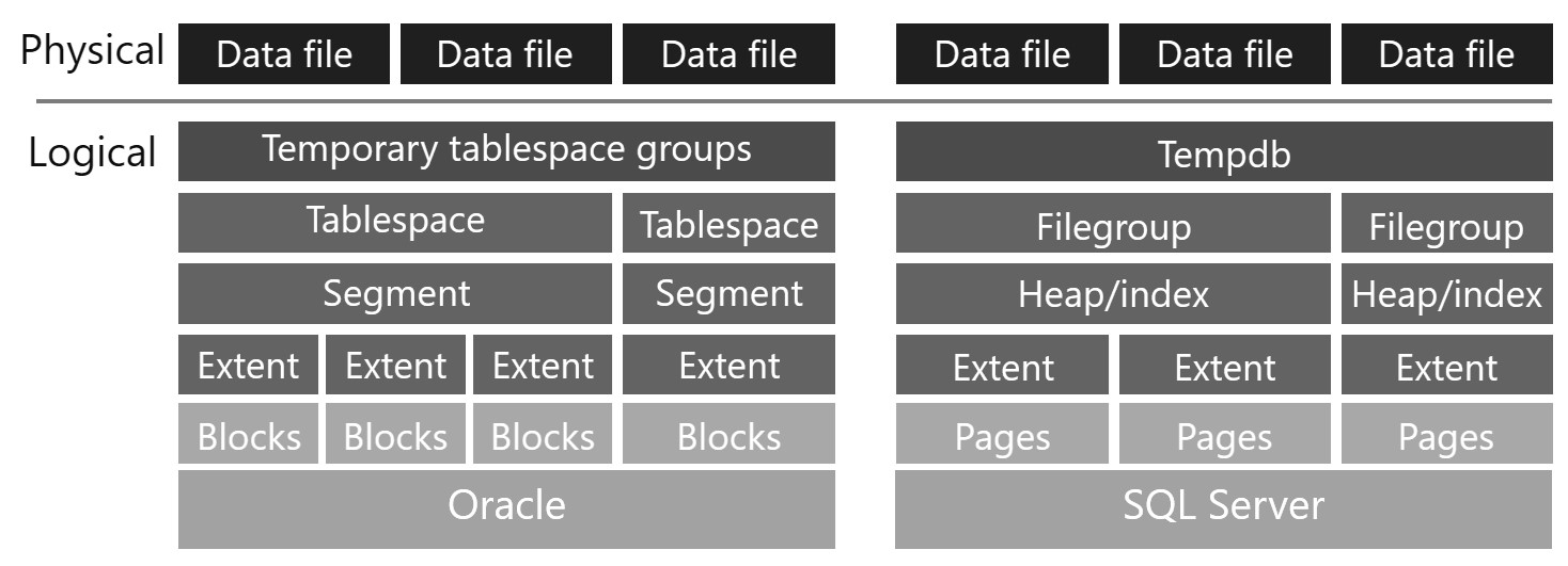 Comparison - Logical Architecture between Oracle and SQL Server Logical-map-01