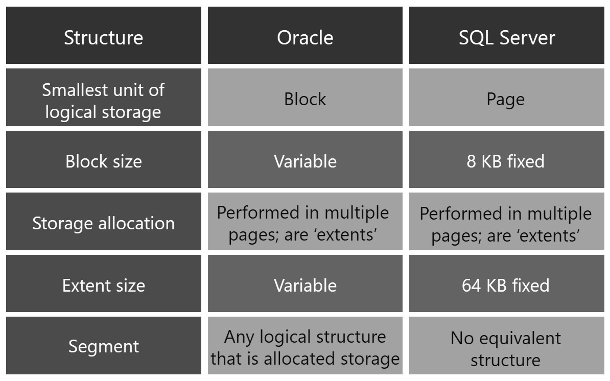 Comparison - Logical Architecture between Oracle and SQL Server Logical-map-02