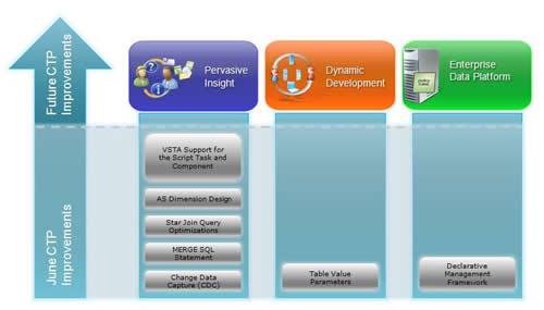 SQL SERVER - 2008 (Katmai) June CTP Released - Improvement Pillars - Diagram JuneSQLServer2005Improvement