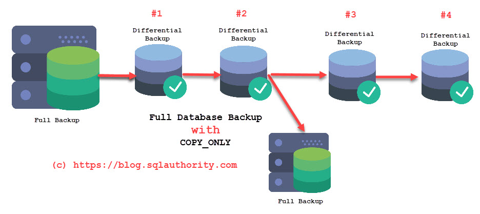What is Copy Only Backup in SQL Server? - Interview Question of the Week #128 copyonly1