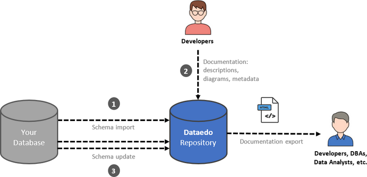SQL SERVER - Document Your Databases with Data Dictionary and Diagrams dd6