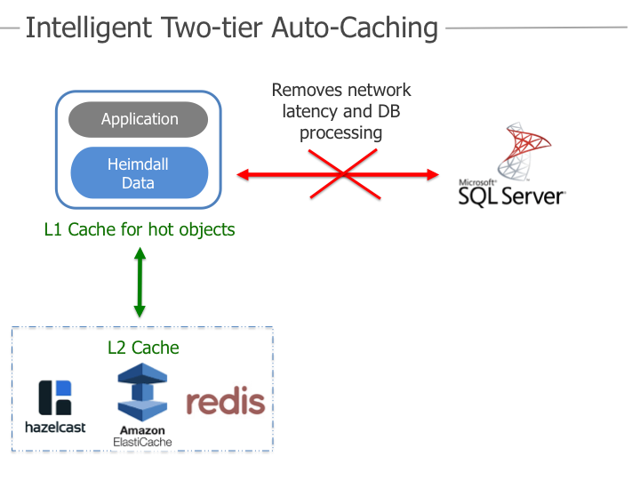 Heimdall Data Auto-Caching for SQL Server - No Changes to Application heimdall2