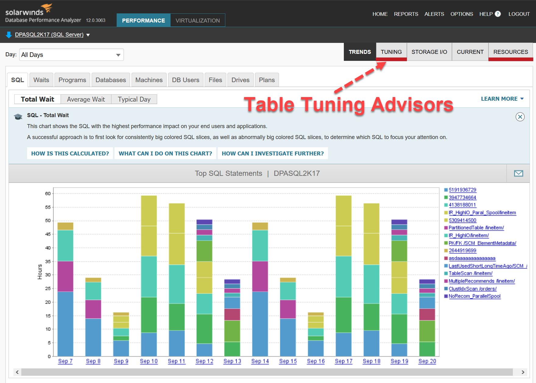SQL SERVER - Database Performance Analyzer - Table Tuning Advisors tabletuning1