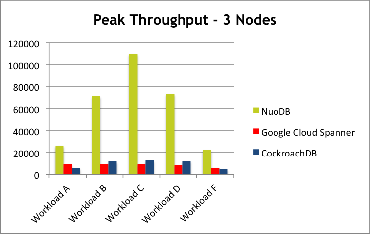 YCSB Benchmark and Latest Evaluation With NuoDB ycsb1