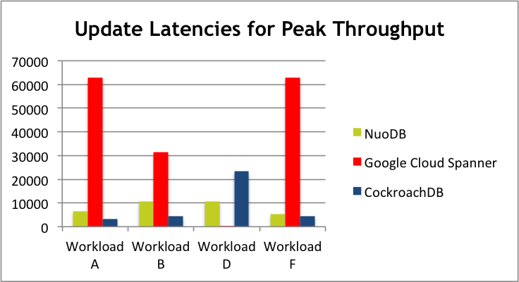 YCSB Benchmark and Latest Evaluation With NuoDB ycsb3