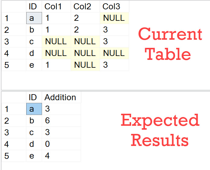 SQL SERVER - Adding Values Containing NULLs AddingValues1