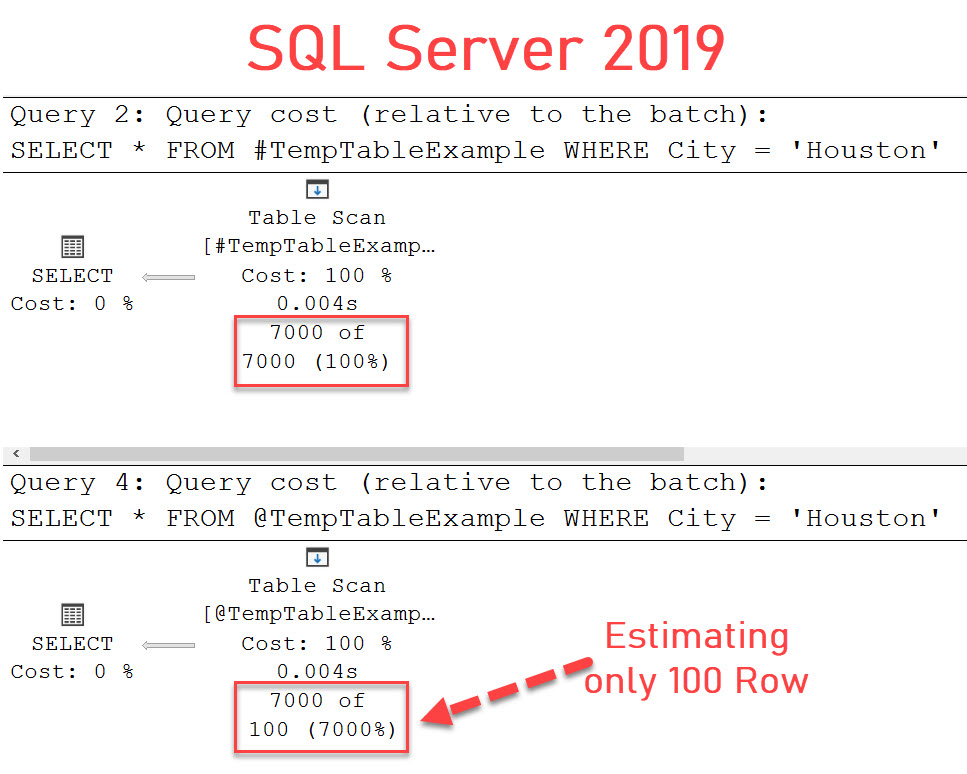 SQL SERVER - Temp Table vs Table Variable - Cardinality Estimation CarnalityEstimation-2