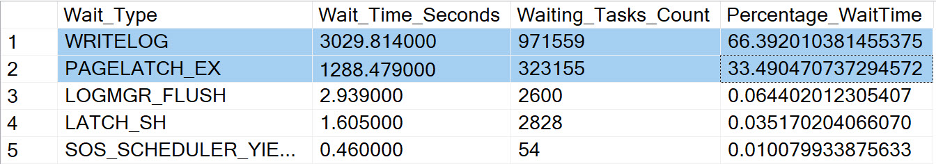 SQL SERVER - Impact of Recovery Model on Insert Workload Stress Test and Wait Statistics InsertWorkload6