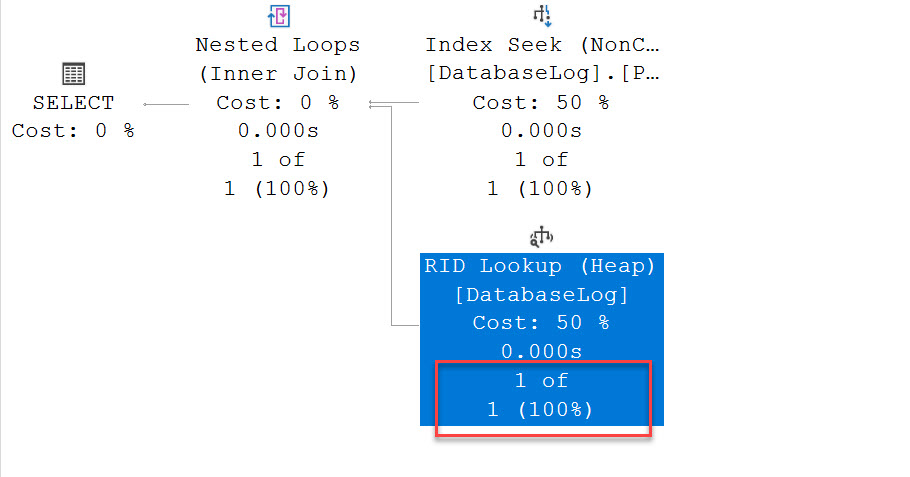 SQL SERVER - Heaps, Scans and RID Lookup RID Lookup